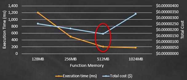 AWS Lambda Power vs Cost